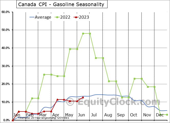 Canada CPI - Gasoline Seasonal Chart