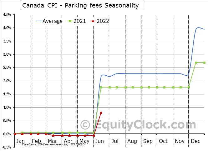 Canada CPI - Parking fees Seasonal Chart