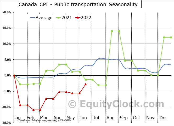 Canada CPI - Public transportation Seasonal Chart