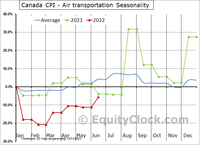 Canada CPI - Air transportation Seasonal Chart
