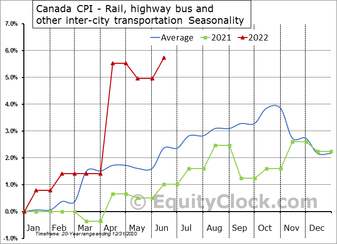 Canada CPI - Rail, highway bus and other inter-city transportation Seasonal Chart