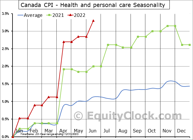 Canada CPI - Health and personal care Seasonal Chart