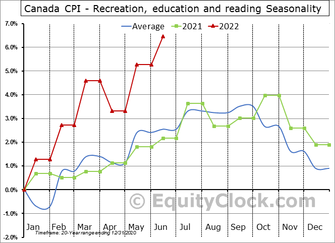 Canada CPI - Recreation, education and reading Seasonal Chart