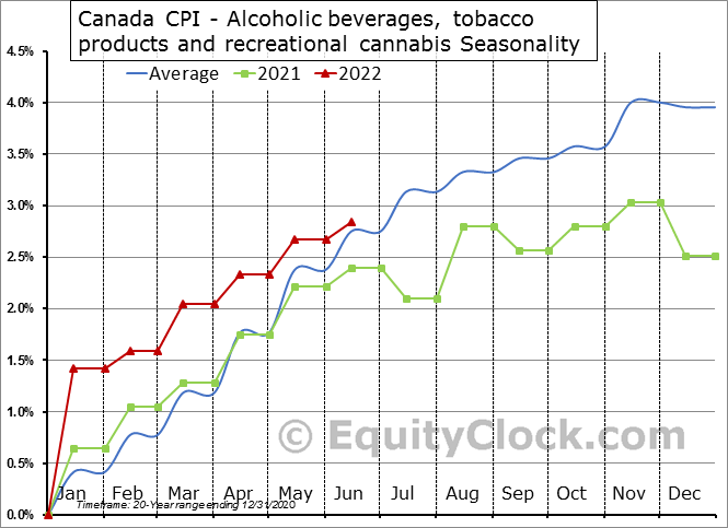 Canada CPI - Alcoholic beverages and tobacco products Seasonal Chart