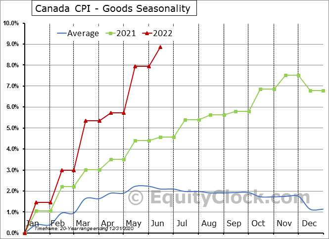 Canada CPI - Goods Seasonal Chart