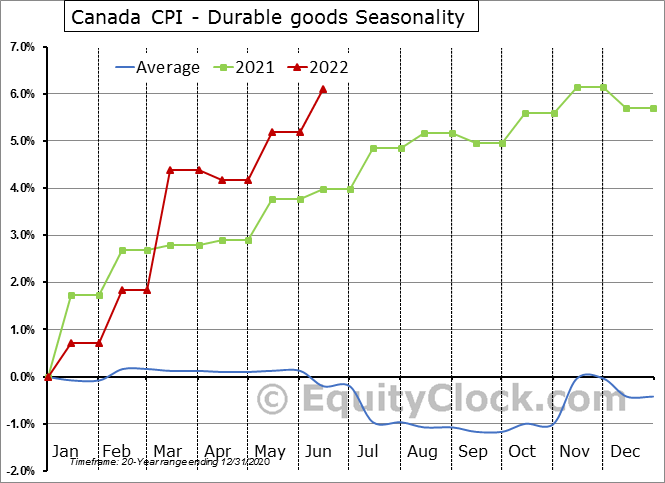 Canada CPI - Durable goods Seasonal Chart