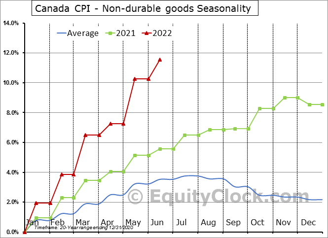Canada CPI - Non-durable goods Seasonal Chart