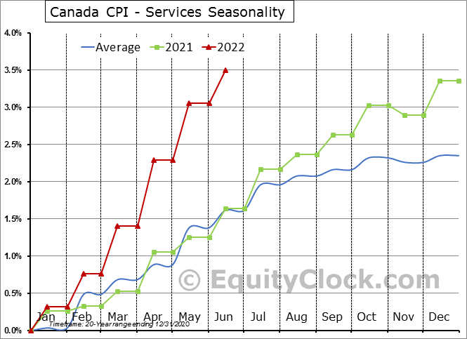 Canada CPI - Services Seasonal Chart