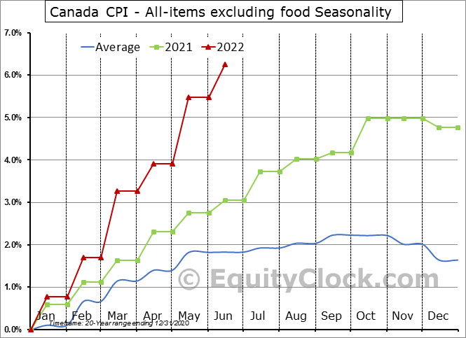 Canada CPI - All-items excluding food Seasonal Chart