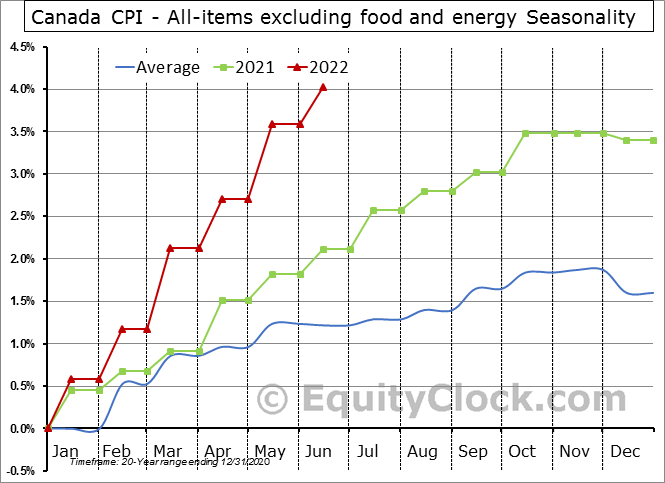 Canada CPI - All-items excluding food and energy Seasonal Chart