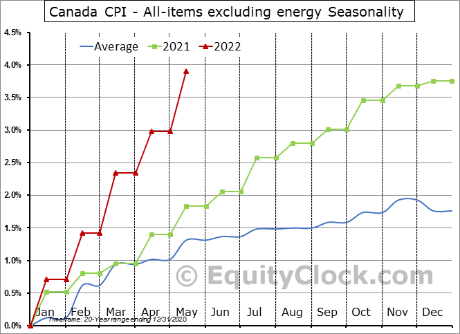 Canada CPI - All-items excluding energy Seasonal Chart