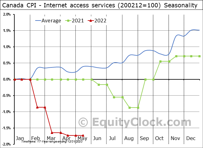 Canada CPI - Internet access services (200212=100) Seasonal Chart