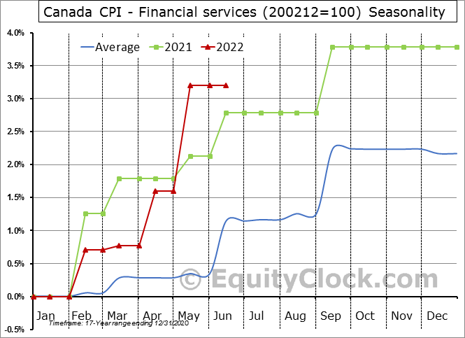 Canada CPI - Financial services (200212=100) Seasonal Chart