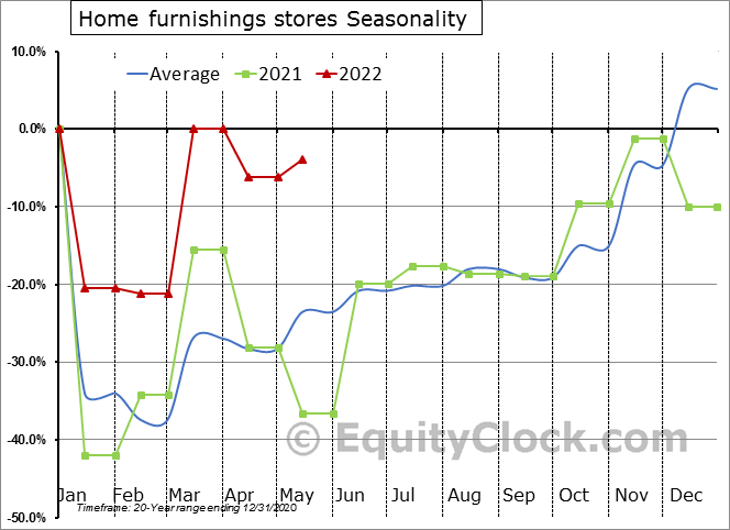 Home furnishings stores Seasonal Chart