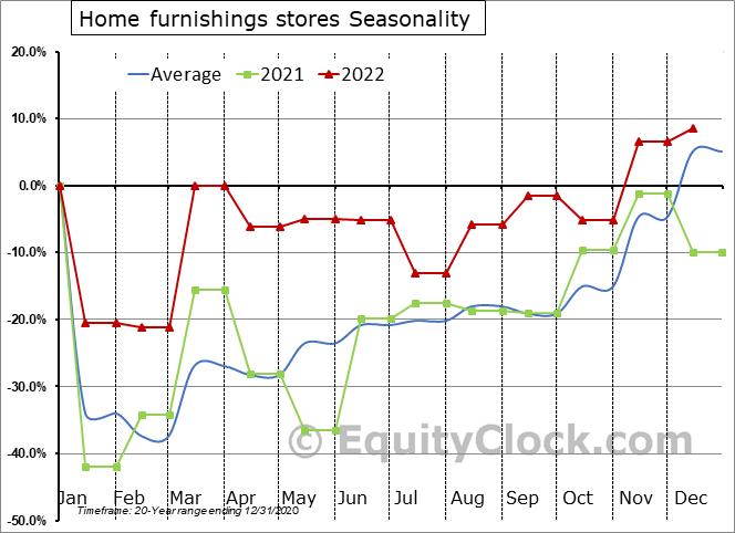 Home furnishings stores Seasonal Chart