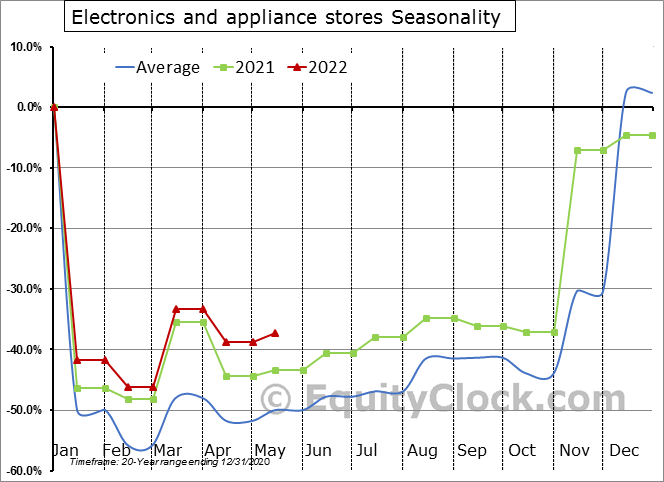 Electronics and appliance stores Seasonal Chart