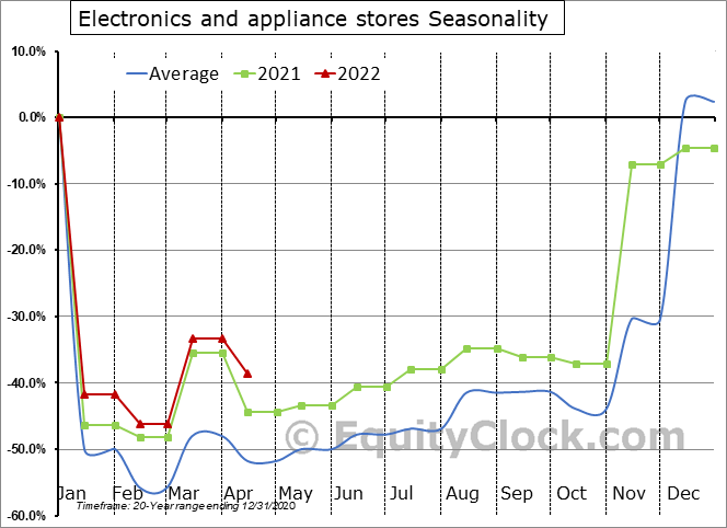Electronics and appliance stores Seasonal Chart