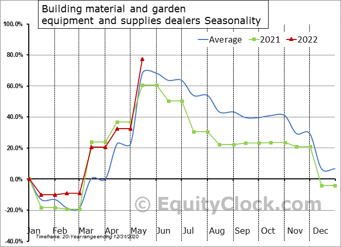 Building material and garden equipment and supplies dealers Seasonal Chart