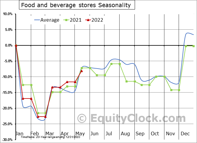 Food and beverage stores Seasonal Chart