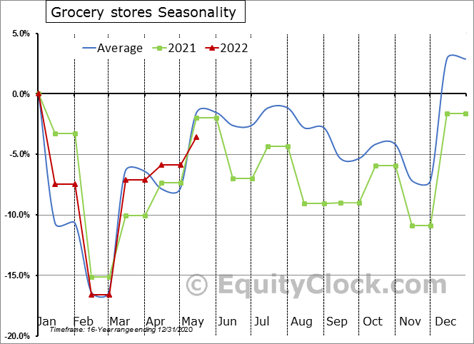 Grocery stores Seasonal Chart
