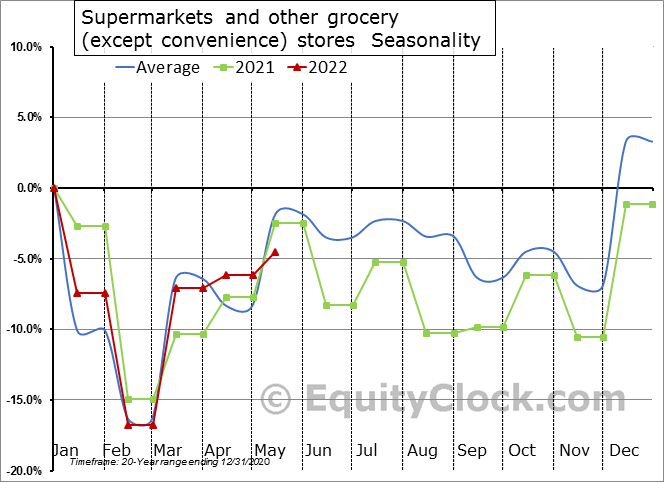 Supermarkets and other grocery (except convenience) stores Seasonal Chart