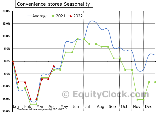 Convenience stores Seasonal Chart