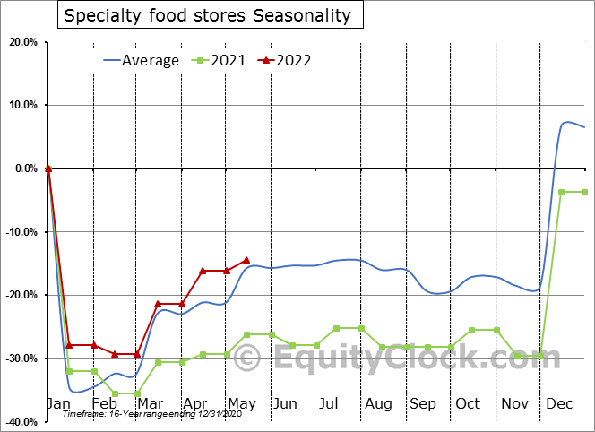 Specialty food stores Seasonal Chart