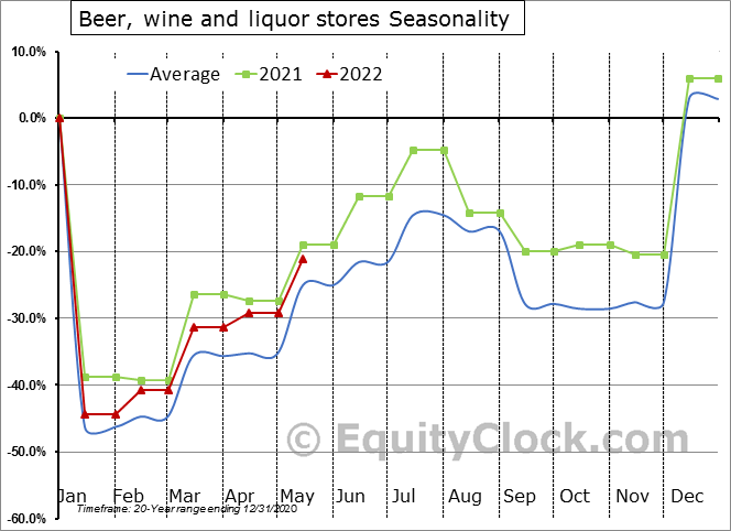 Beer, wine and liquor stores Seasonal Chart