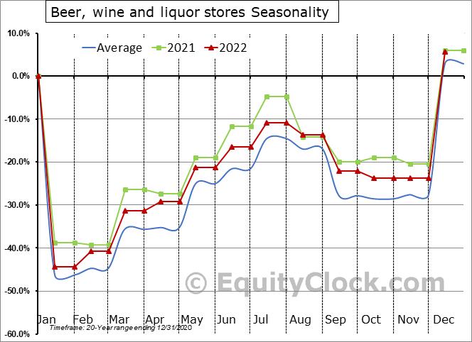Beer, wine and liquor stores Seasonal Chart