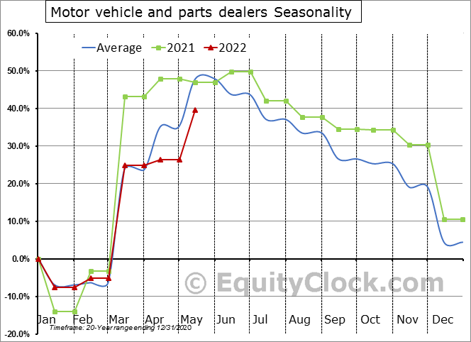 Motor vehicle and parts dealers Seasonal Chart