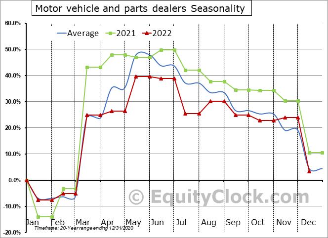 Motor vehicle and parts dealers Seasonal Chart