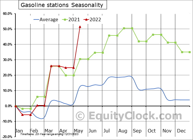 Gasoline stations Seasonal Chart