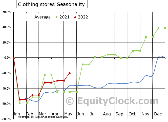 Clothing stores Seasonal Chart