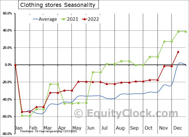 Clothing stores Seasonal Chart