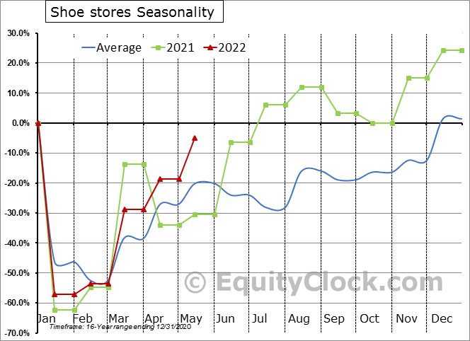 Shoe stores Seasonal Chart