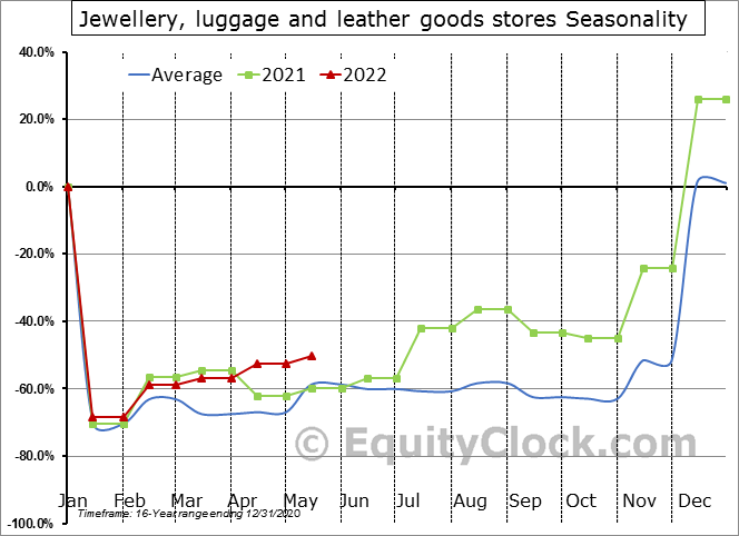 Jewellery, luggage and leather goods stores Seasonal Chart