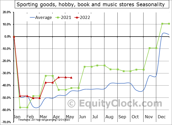 Sporting goods, hobby, book and music stores Seasonal Chart