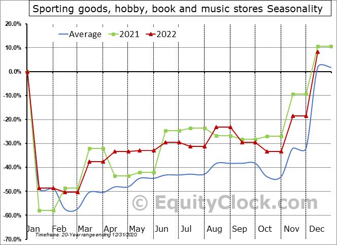 Sporting goods, hobby, book and music stores Seasonal Chart