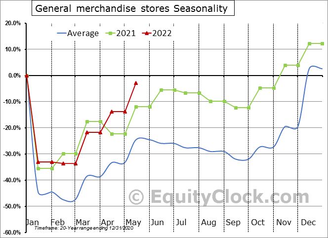 General merchandise stores Seasonal Chart