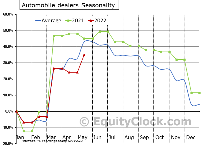 Automobile dealers Seasonal Chart