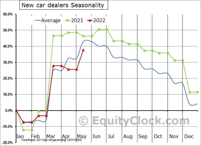 New car dealers Seasonal Chart