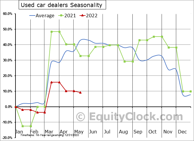 Used car dealers Seasonal Chart