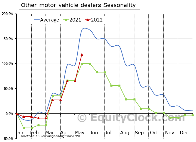 Other motor vehicle dealers Seasonal Chart