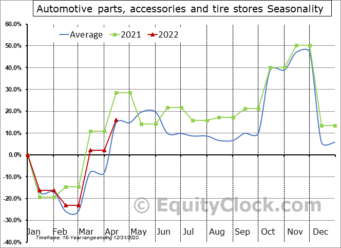 Automotive parts, accessories and tire stores Seasonal Chart