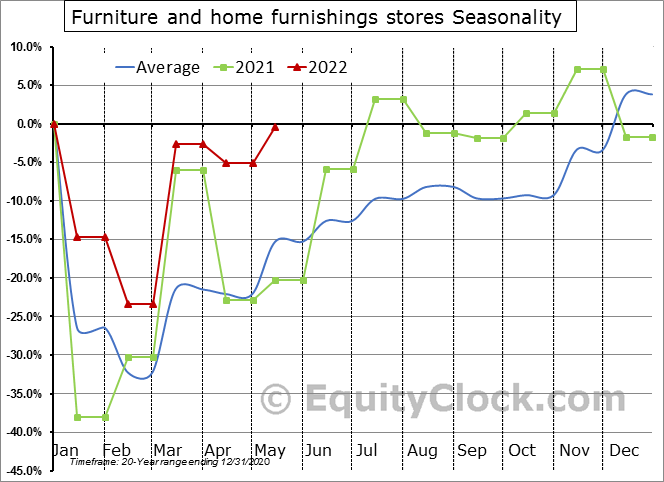 Furniture and home furnishings stores Seasonal Chart