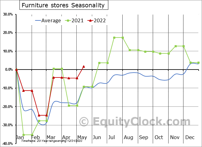 Furniture stores Seasonal Chart