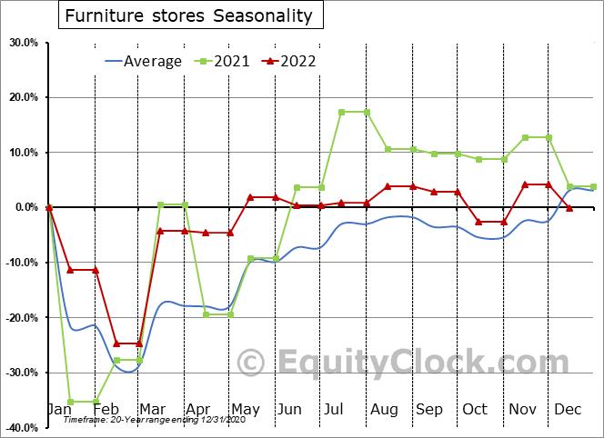 Furniture stores Seasonal Chart
