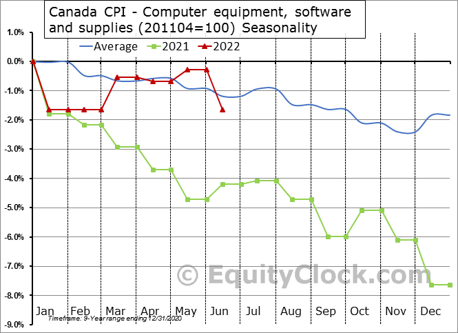 Canada CPI - Computer equipment, software and supplies (201104=100) Seasonal Chart