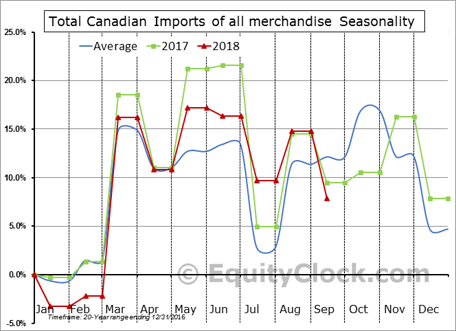 Total Imports of all merchandise Seasonal Chart