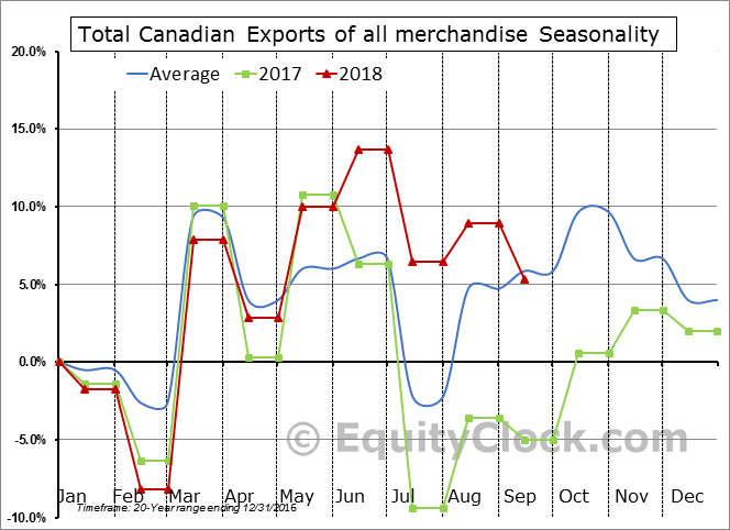 Total Exports of all merchandise Seasonal Chart